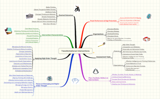 transformational mind map